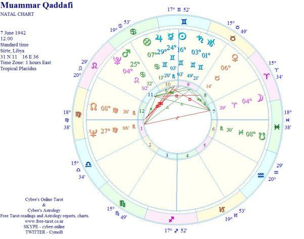 Qaddafi's Birth/Natal chart